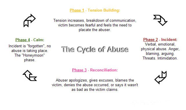 2010 abuse cycle1 Is Sex Addiction Just Spousal Abuse In Disguise?